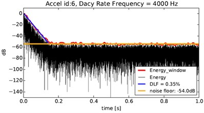Decay rate in 4000 Hz and DLF estimation across the 1/3 octave band