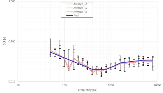 DLF estimation across the 1/3 Octave band for different sensor distributions