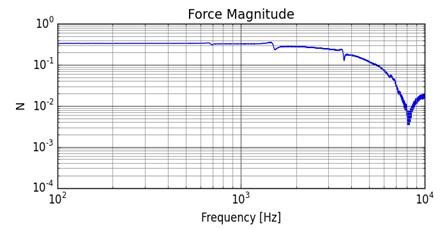 Force magnitude spectrum