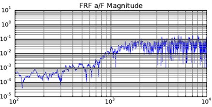 FRF function as spectrum
