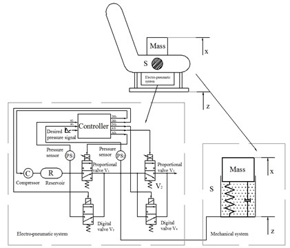 The scheme of seat with implemented pneumatic spring
