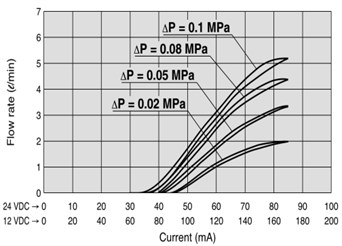 Characteristics of proportional valve, from [5]