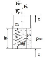 Free body diagram of mechanical part