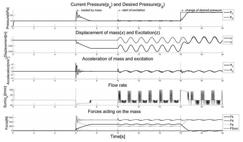 Response of the system in constant pressure mode