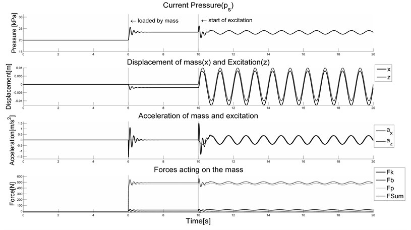 Response of the system in constant stiffness mode