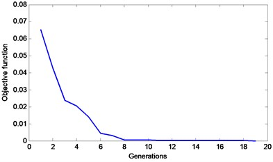 An objective function curve  of the MSAFSA for Case 2