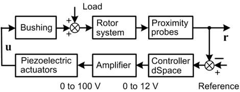 Active vibration control system