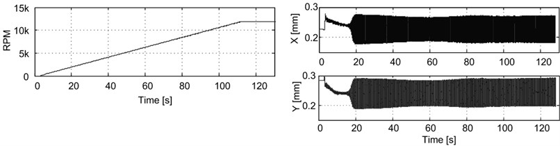 RPM and the journal position as a function of time for tests without active vibration control