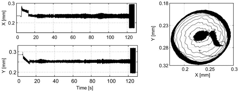 RPM and the journal position as a function of time for tests with active vibration control ON