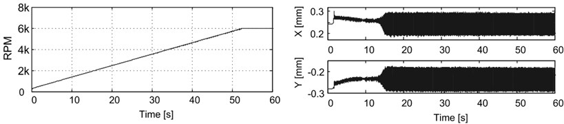 RPM and the journal position as a function of time for tests with active vibration control OFF