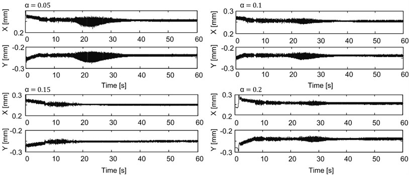 The journal position as a function of time for tests with active vibration control ON