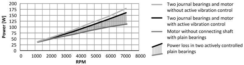 The electric power consumed by the frequency convertor, motor and bearings