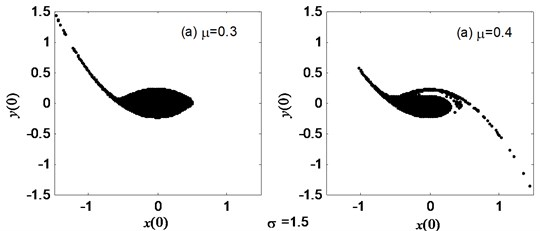 The erosion change of the safe basins with the varied noise amplitude μ as σ= 1.5, a1= 0.345, a3= 1.082, b1= 0.218, b3= 0.672
