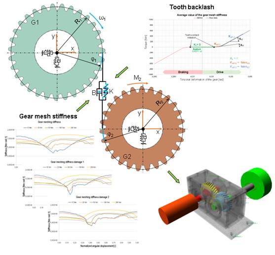 MBS model functional scheme