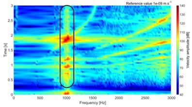 Multispectrum diagram for torque 100 Nm and 30 Nm
