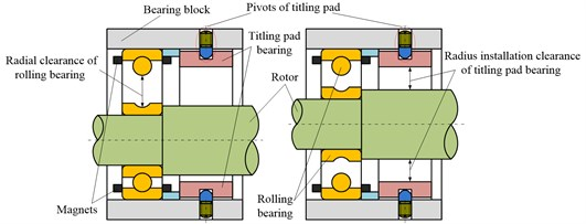 Compound bearing of tilting pad bearing and rolling bearing: a) in low speed, and b) in high speed