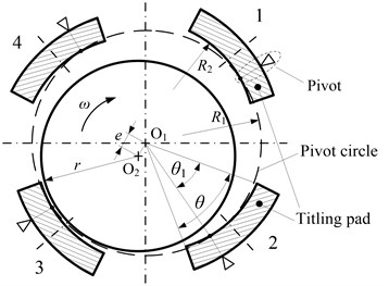 Structure of four-pad tilting pad bearing
