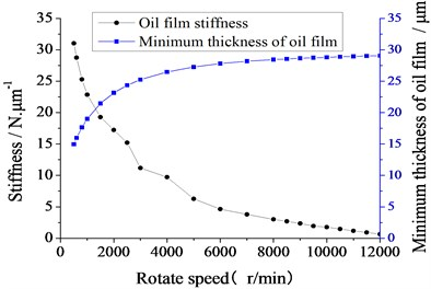 Changing curves of the minimum thickness of oil film and the stiffness on the speed