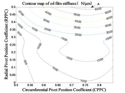 Impact of pivot position on stiffness  under MCM