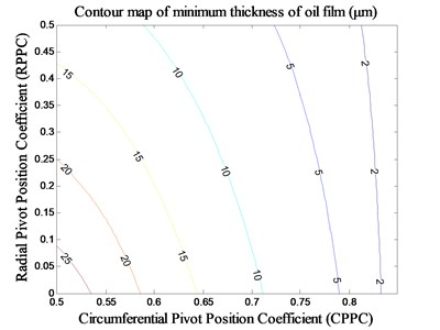 Impact of pivot position on minimum thickness of oil film under MCM