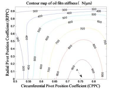 The impact of pivot position  on stiffness under MCI
