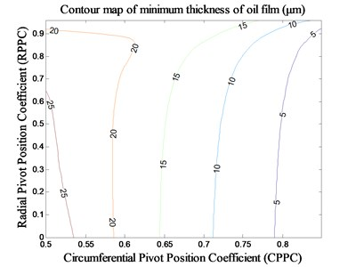 The impact of pivot position on minimum thickness of oil film under MCI