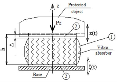 Schemes of the installed absorbers:  1 – rubber element of height h, 2 – rigid plates,  Δ – static deformation caused by Pz