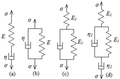 Models of viscoelastic medium:  a) Maxwell's model, b) Voigt model,  c) Kelvin's standard linear medium model,  d) Burgers model