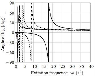 Plots of dependence of a) amplitude ratio z0/ζ0 on excitation frequency ω and b) the lag angle φ on excitation frequency ω, calculated based on Rabotnov's kernel for ω0= 1, 5, 10,15 and 20 s-1