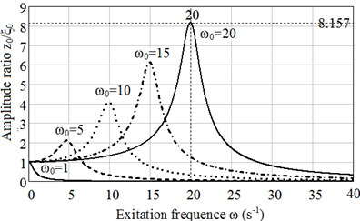 Plots of dependence of a) amplitude ratio z0/ζ0 on excitation frequency ω calculated with accordance to Maxwell mode, b) calculated in accordance to Burgers model for ω0=1, 5, 10,15 and 20 s-1