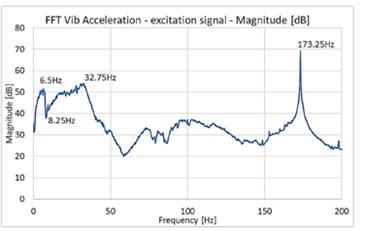 The FFT of the excitation signal for measuring short  and long wall of the tank in a logarithmic scale