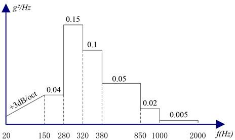 Curve of random vibration excitation of smart video satellite