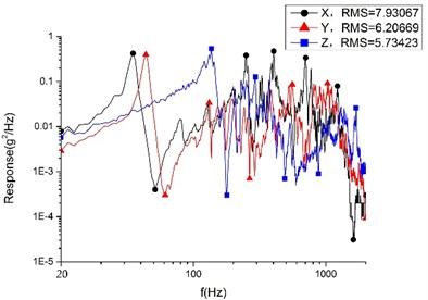 RMS value of random vibration response  of smart video satellite base plate