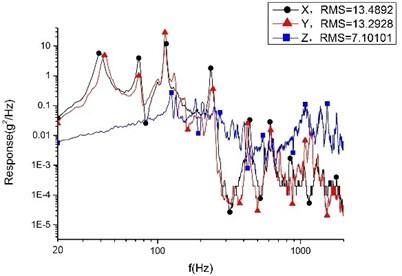 RMS value of random vibration response  of smart video satellite cylinder