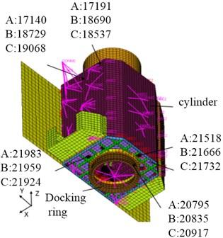 Sample nodes in FEM of satellite
