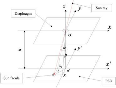 Sun sensor optics principle