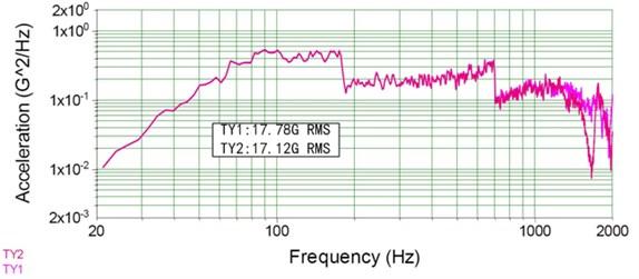 The random vibration response curves