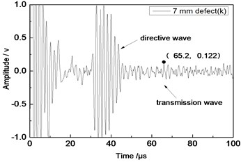 Time domain waveforms of different defects when the thickness was 2 mm and distance was 80 mm