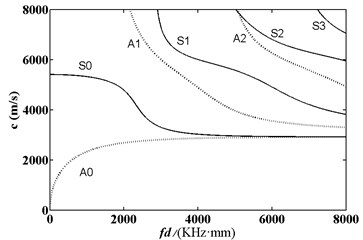 Frequency dispersion curve of phase  velocity of acoustic wave in aluminum plate