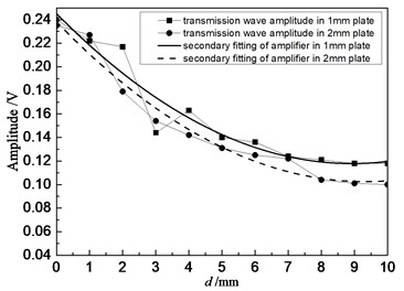 Relationship between the amplitude of transmission wave  and defect diameter when the distance was 80 mm