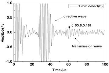 Time domain waveforms of different defects when the thickness  was 1 mm and distance was 100 mm