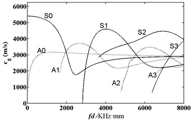 Frequency dispersion curve of group  velocity of acoustic wave in aluminum plate