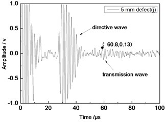 Time domain waveforms of different defects  when the thickness was 2 mm and distance was 100 mm