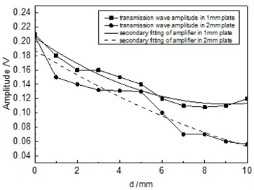 Relationship between the amplitude of transmission wave  and defect diameter when the distance was 100 mm