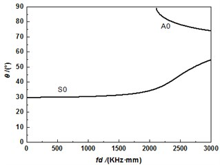 Relationship between frequency-thickness product and incident angle