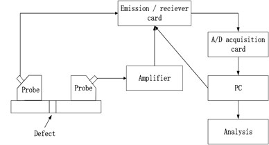 System diagrams of ultrasonic testing experiments