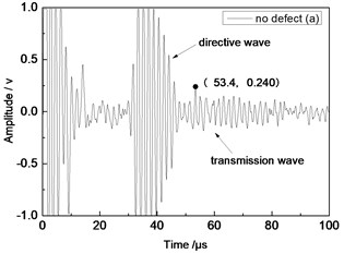 Time domain waveforms of different defects when the thickness was 1 mm and distance was 80 mm
