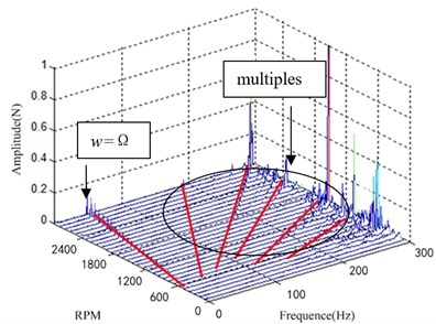 Experiment results waterfall plot