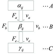 Dynamic characteristic transfer matrix model of vibration isolation system