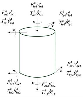 Coupled vibration mechanics model